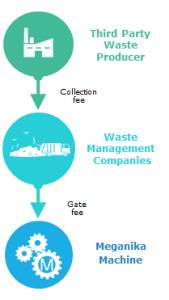 WasteManagementCompany3